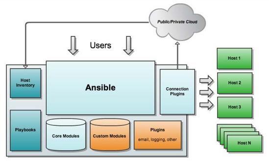 Ansible第一篇:介绍及安装