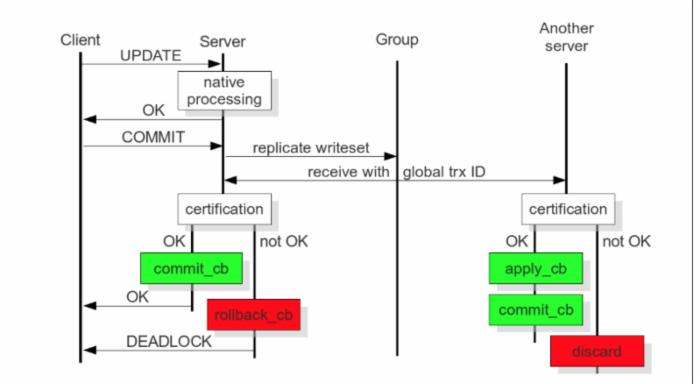 MariaDB Galera Cluster Deploy