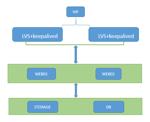 LVS负载均衡—基于Keepalived做高可用