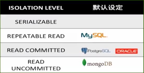 MongoDB是如何实现事务的ACID?