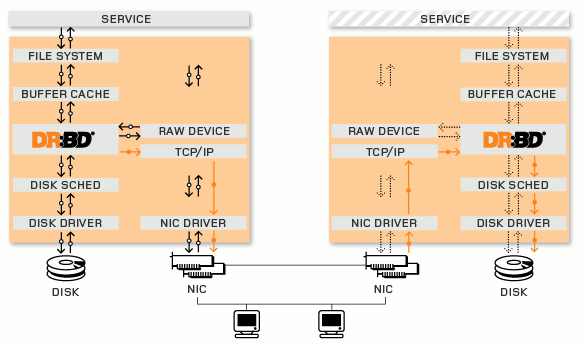 DRBD工作原理及安装配置详解