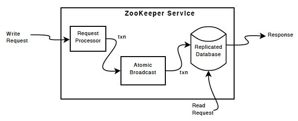 ZooKeeper工作原理阐述(一)