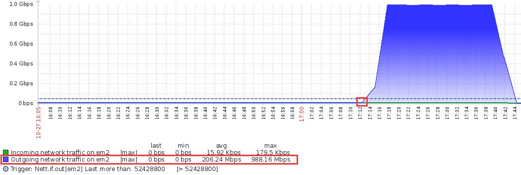 记录一次服务器被攻击时的处理过程