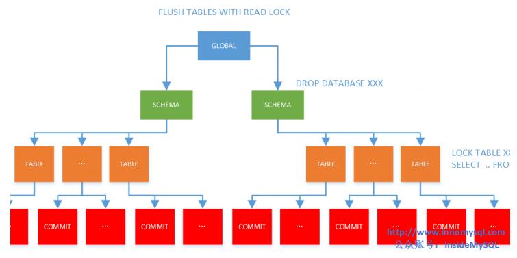 理解MySQL的MDL元数据锁