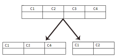 从原则、方案、策略及难点阐述分库分表