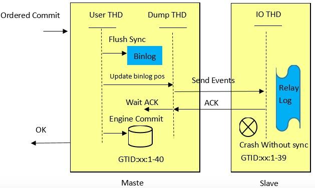 MySQL 5.7半同步复制技术