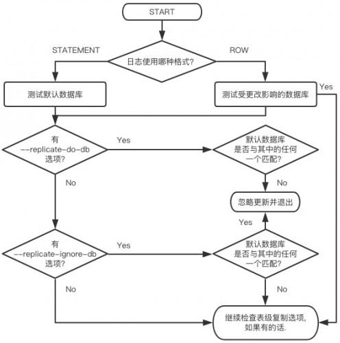 MySQL主从复制过滤规则应用