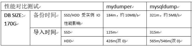 MySQL备份恢复:多线程mydumper工具
