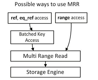 从顺序随机I/O原理来讨论MySQL MRR NLJ BNL BKA