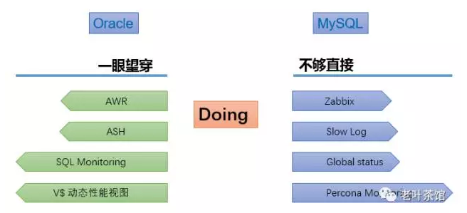 MySQL实时性能监控工具doDBA tools