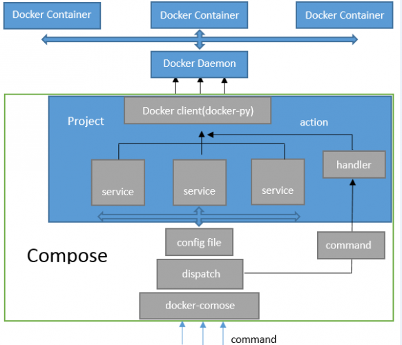 Docker:Compose架构设计与实现