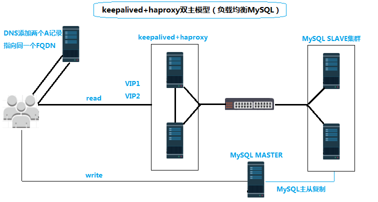 HAproxy+Keepalied做MySQL负载均衡