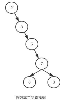 MySQL InnoDB索引与算法介绍