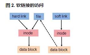 理解Linux的硬链接与软链接