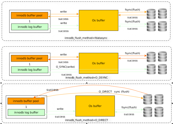 MySQL InnoDB磁盘I/O优化