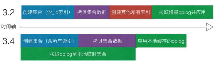 MongoDB 3.4复制集全量同步改进