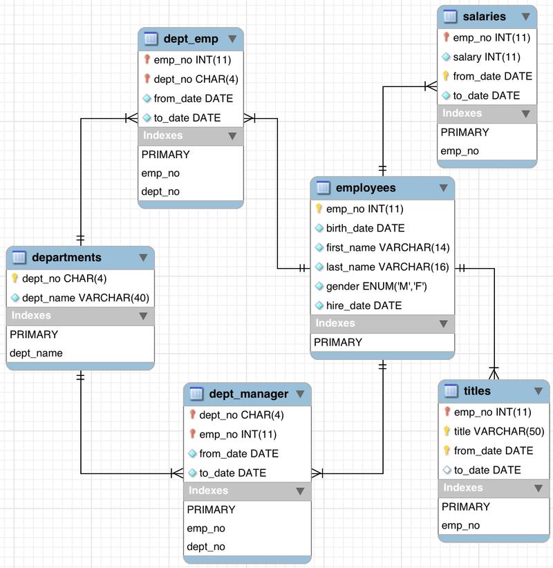 MySQL InnoDB索引选择性(优化器统计信息)