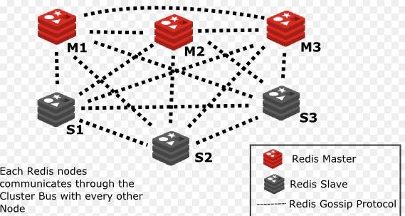 Redis Cluster技术应用实践(一)