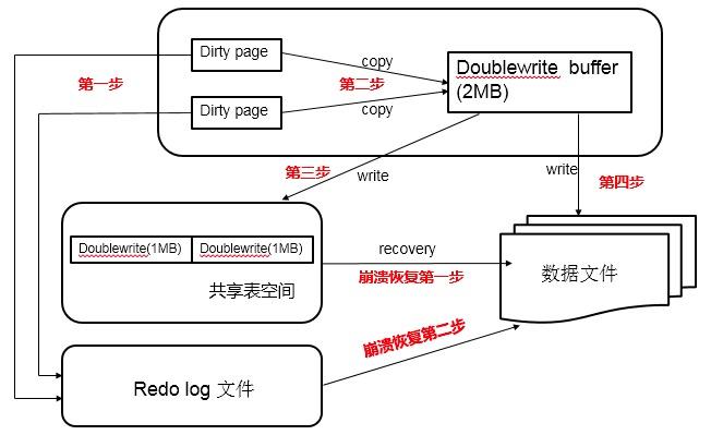 MySQL InnoDB特性:两次写(DoubleWrite)