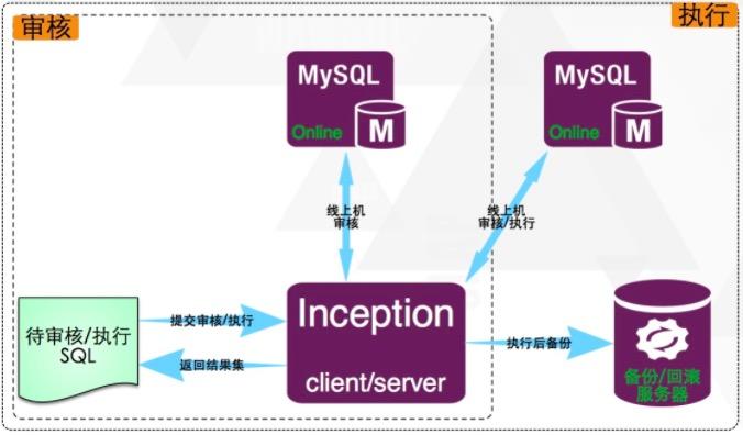 MySQL审核工具Inception推荐