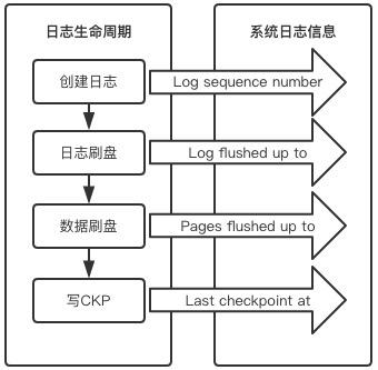 MySQL InnoDB checkpoint