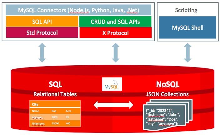MySQL文档存储快速入门指南