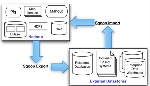 Hadoop实战:Sqoop 1.99安装配置