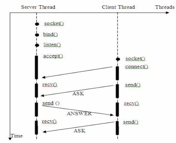 Linux五种IO模型浅谈
