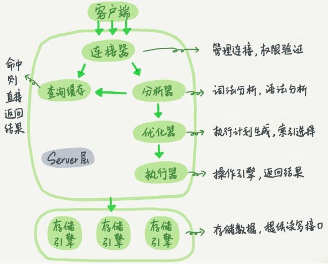 MySQL查询执行过程