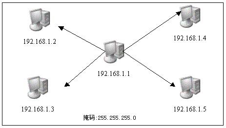 Linux网桥功能学习