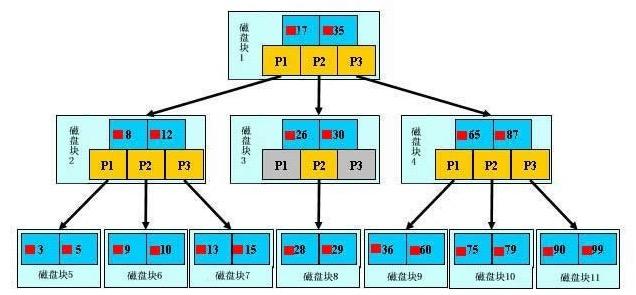 MySQL InnoDB聚簇及辅助索引