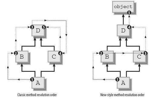 Python面向对象:类继承之super函数