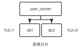 数据库水平切分架构实践