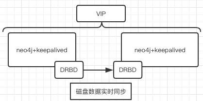 Neo4j+DRBD+Keepalived高可用架构