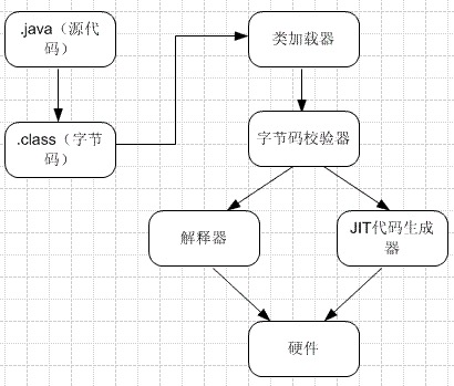 JVM运行原理及Stack和Heap的实现过程