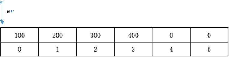 C语言拾遗:数组指针