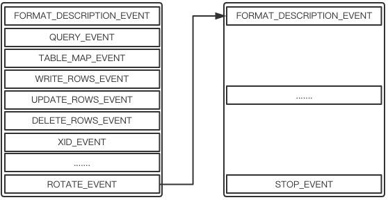 MySQL二进制日志(binlog)详细解析