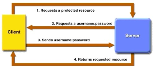 Python模块:request