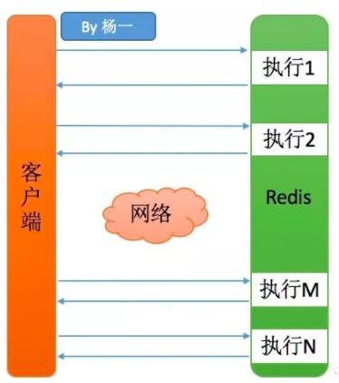 Redis如何快速删除1.2亿指定前缀Key