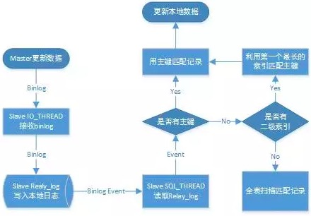 MySQL无主键延迟优化(slave_rows_search_algorithms)