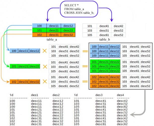 SQL编程:联接查询
