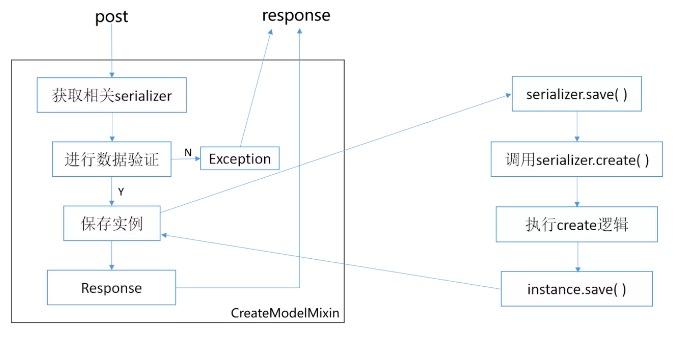 Django REST framework Serializer