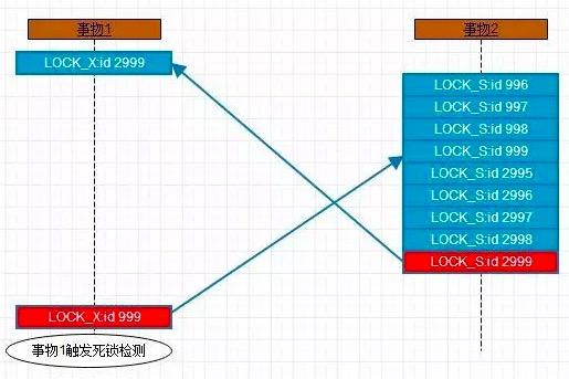 MySQL InnoDB RR隔离级别下INSERT...SELECT对SELECT表加锁模型和死锁案列
