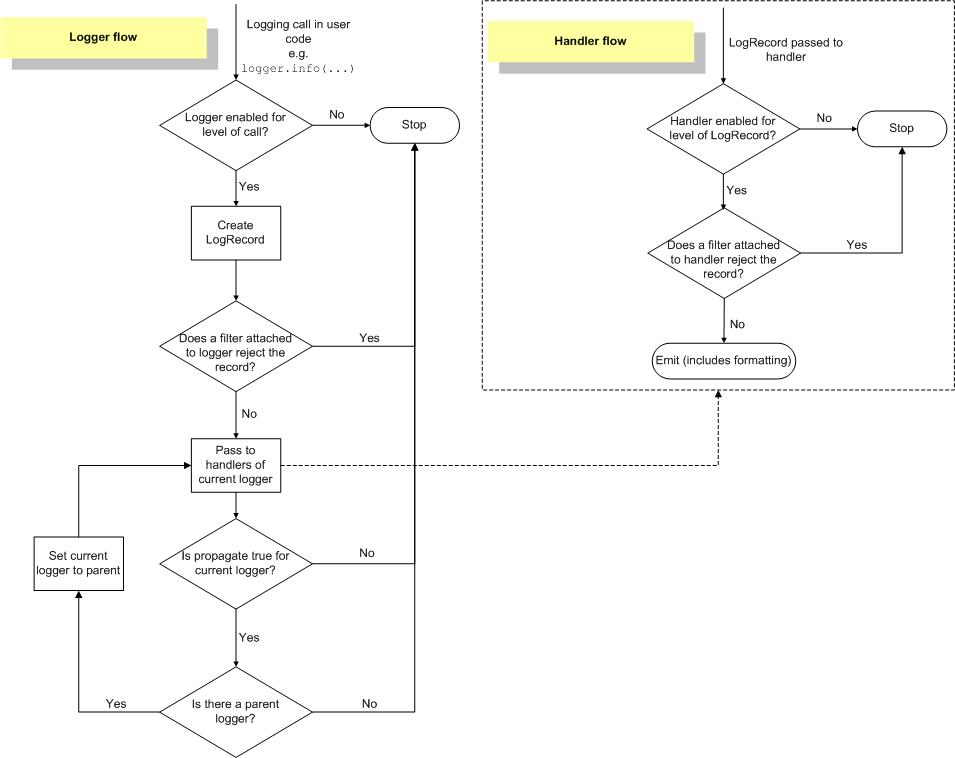 Python模块:logging