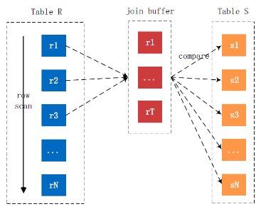 MySQL联接查询算法(NLJ、BNL、BKA、HashJoin)